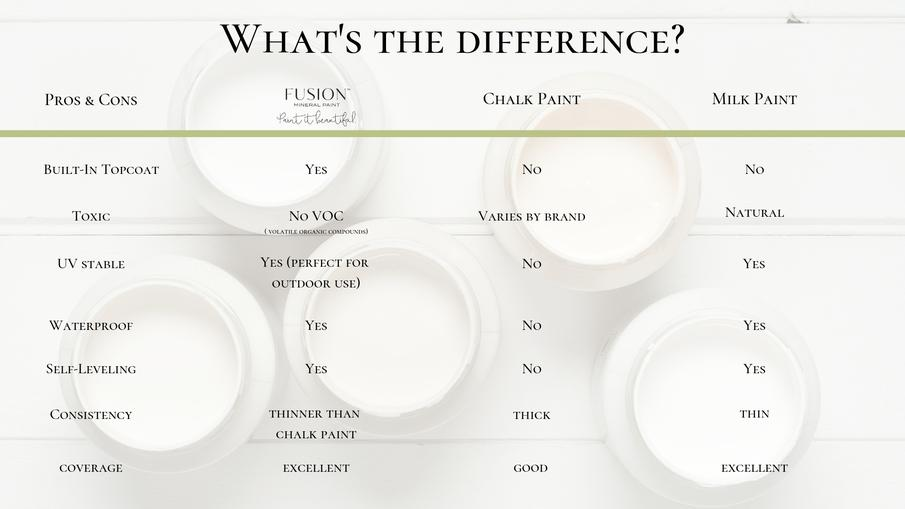 Fusion mineral paint vs chalk paint and milk paint pros and cons
